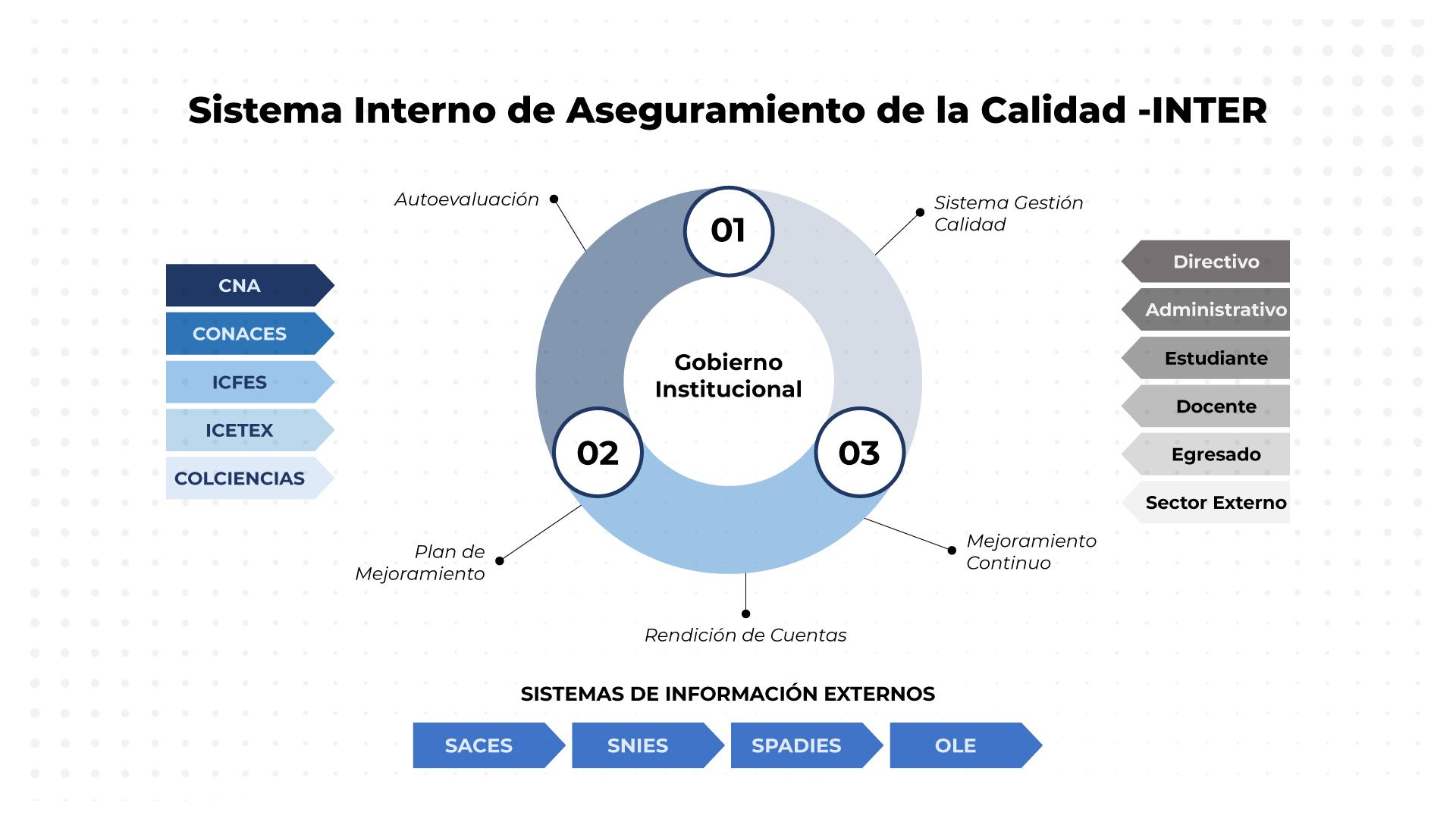 Sistema-Interno-Calidad